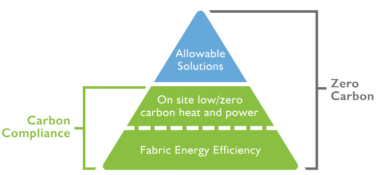 The zero carbon standard proposed to cut the carbon emissions of dwellings to zero via a combination of fabric energy efficiency measures, renewable and low carbon onsite energy generation and, most controversially, the offsetting of the remaining carbon emissions via the so-called allowable solutions.