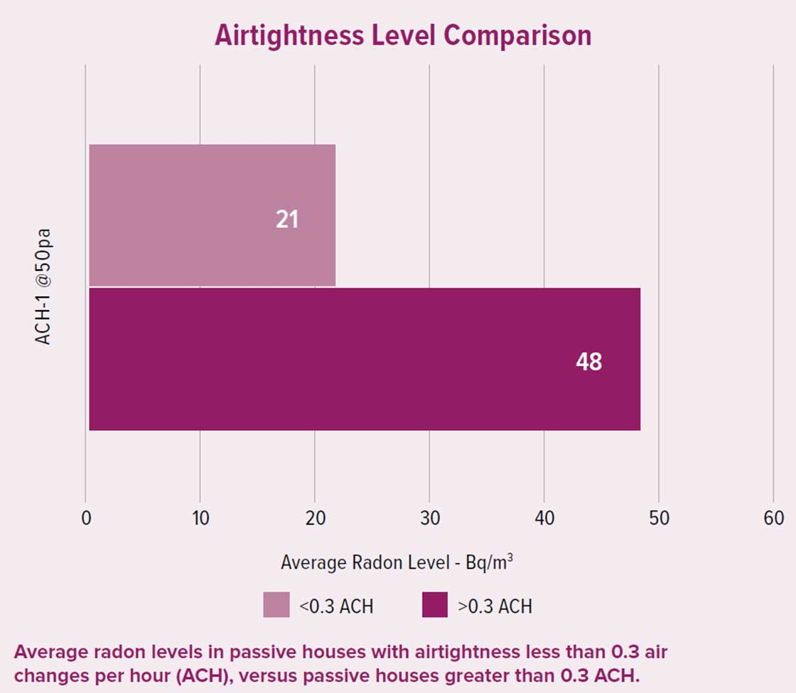 Airtightness level comparison