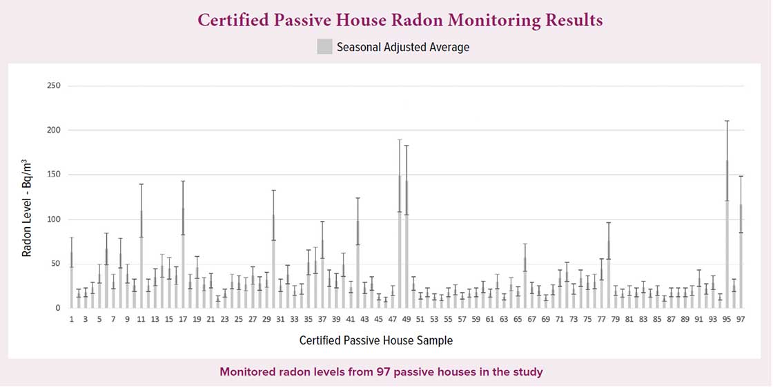 Certified passive house radon monitoring results